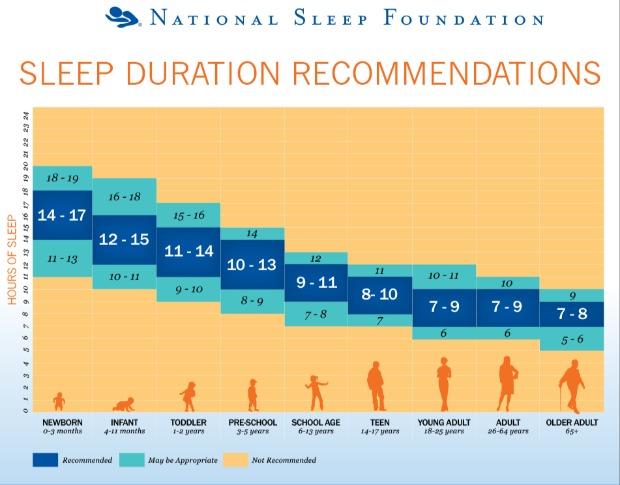 Dormire: durata ideale del sonno